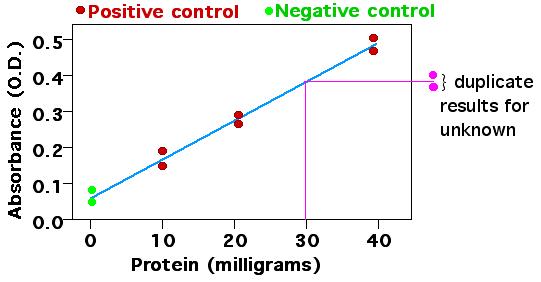 Standard Curve illustration